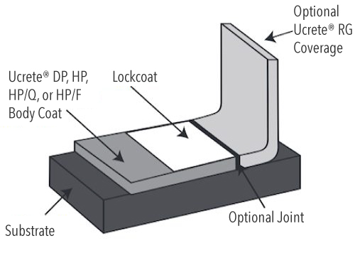 Ucrete DP HP HPQ System Design